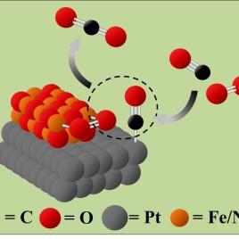 Les catalyseurs faits en platine (Pt), en fer (Fe) et en nickel (Ni) accélèrent les réactions chimiques entre le monoxyde de carbone (CO), qui est toxique, et l'oxygène (O2) afin de produire du gaz carbonique (CO2) inoffensif. (Crédit : Paul Duchesne)