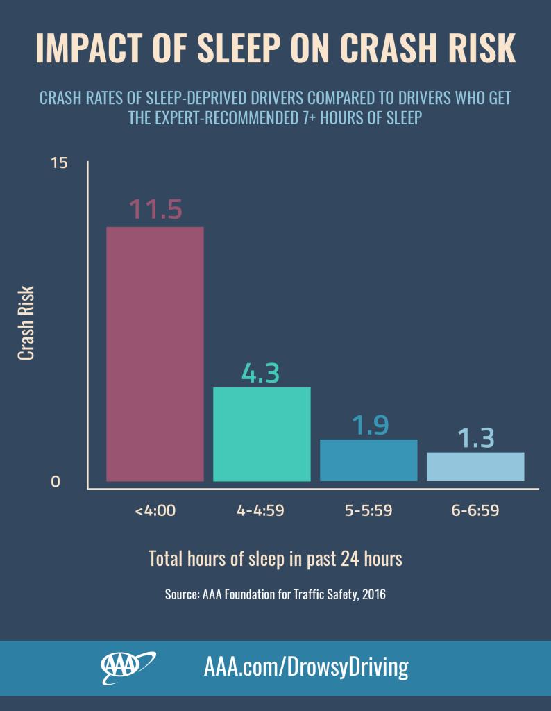 AAA infographic drowsy drivers