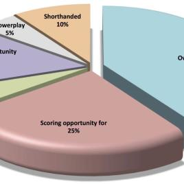 This chart shows a breakdown of hockey events likely to raise heart rate. (Image via Canadian Journal of Cardiology)